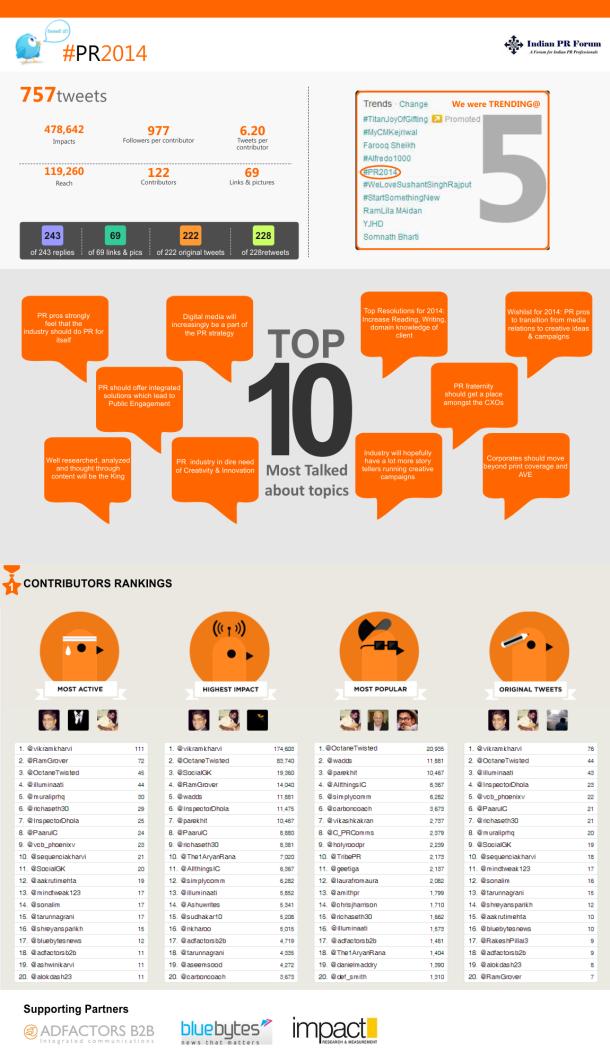#PR2014 Tweetup Infographic